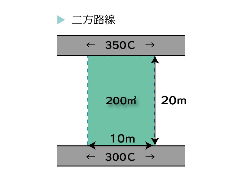路線価の評価方法 二法路線の場合