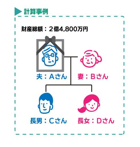 夫、妻、長女、長男、相続税計算事例